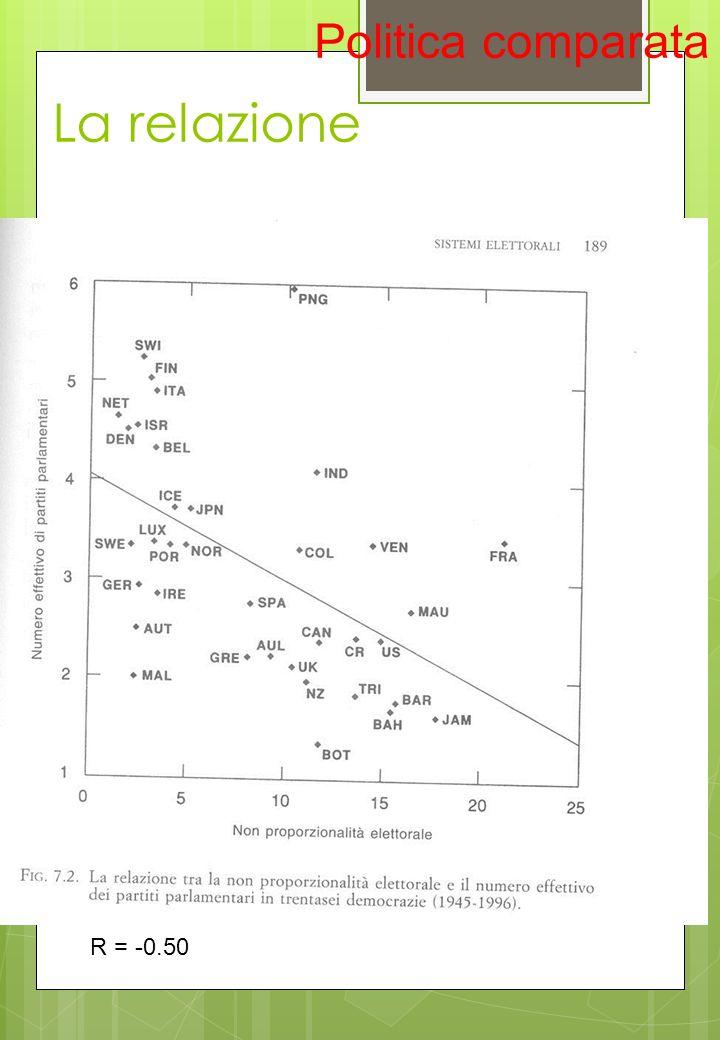 La relazione Politica comparata R = -0.50