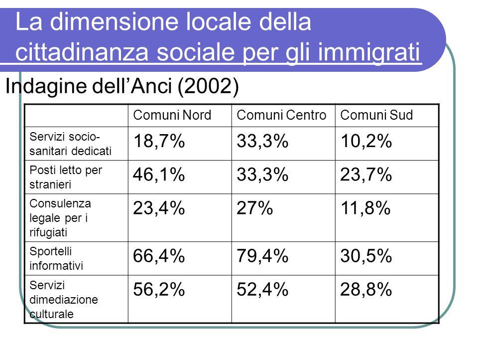 La dimensione locale della cittadinanza sociale per gli immigrati Indagine dellAnci (2002) Comuni NordComuni CentroComuni Sud Servizi socio- sanitari