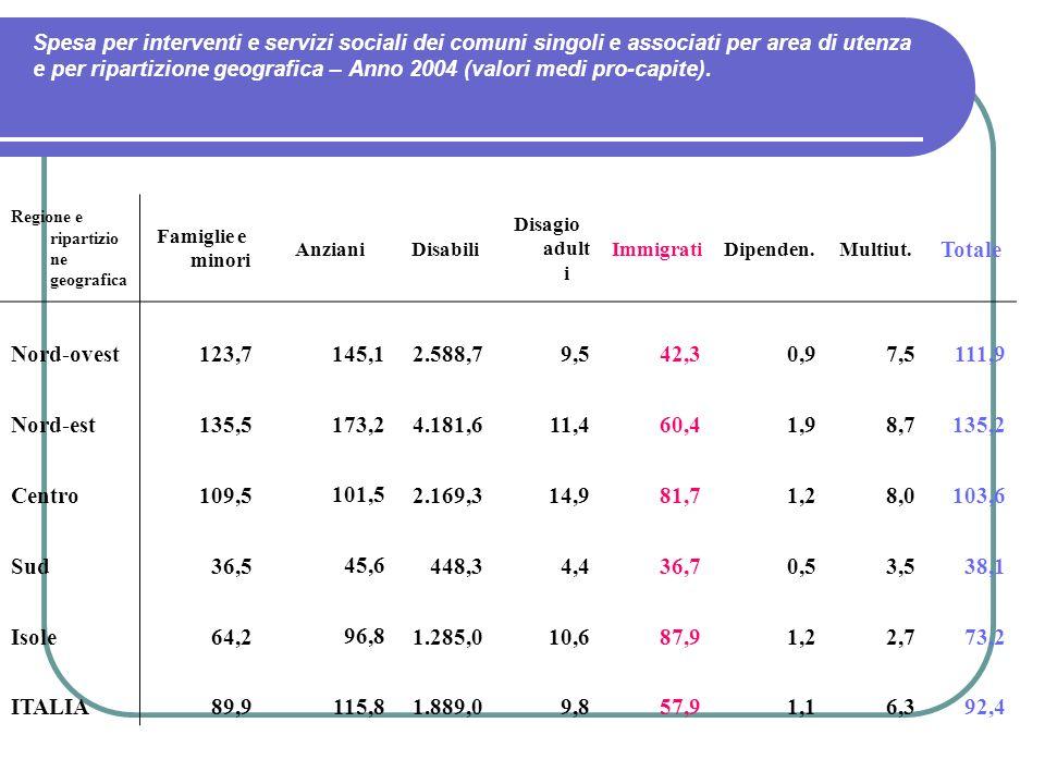 Spesa per interventi e servizi sociali dei comuni singoli e associati per area di utenza e per ripartizione geografica – Anno 2004 (valori medi pro-ca