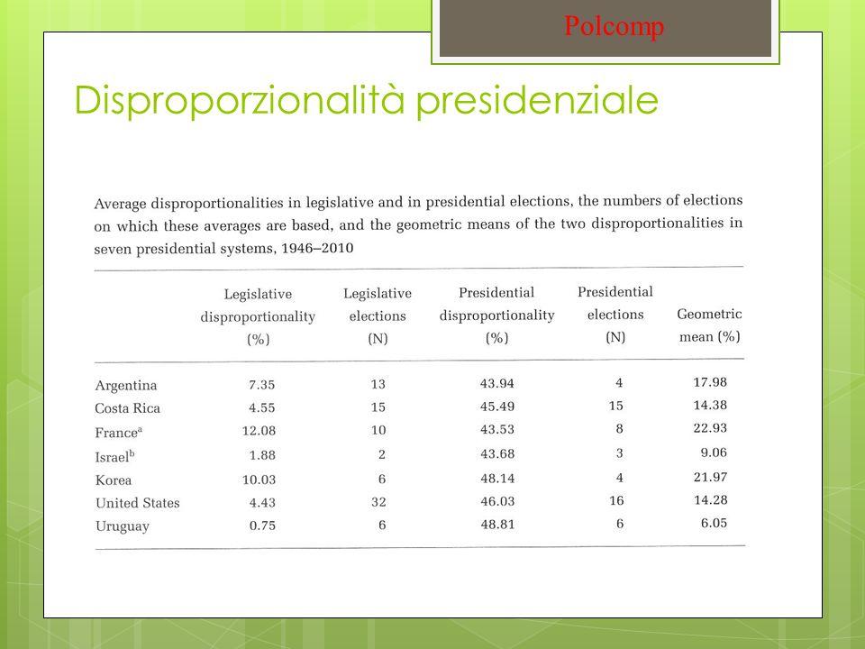 Disproporzionalità presidenziale Polcomp