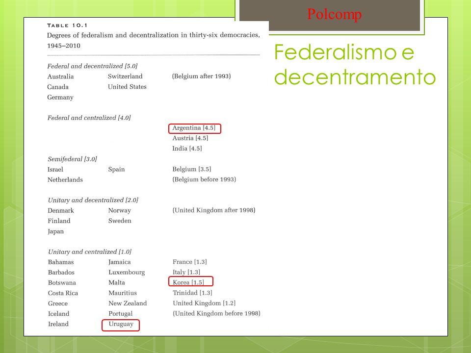 Federalismo e decentramento Polcomp