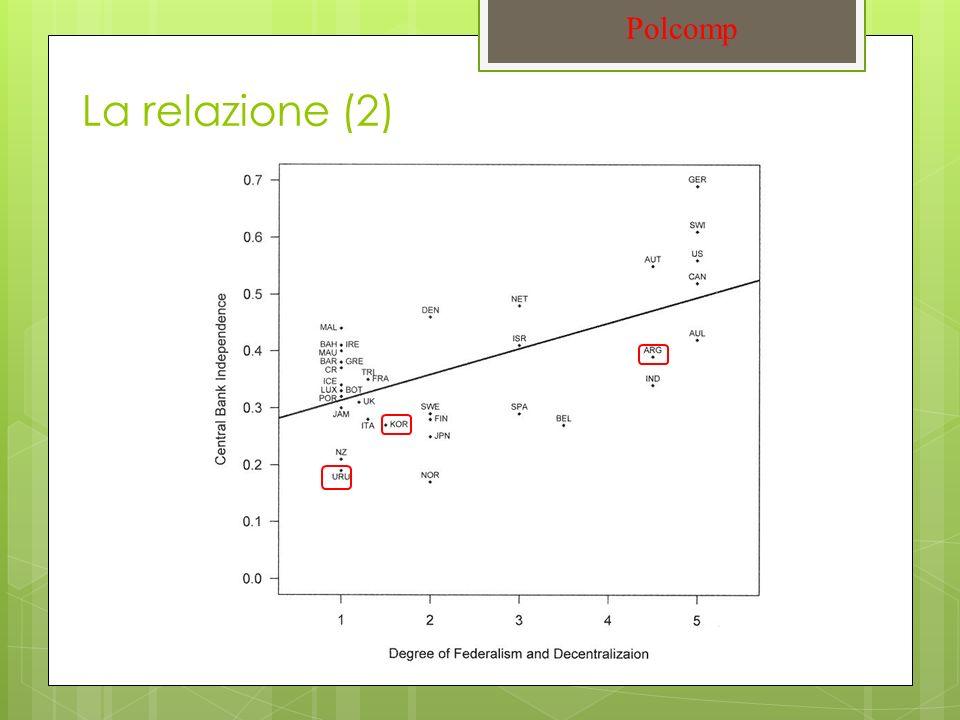 La relazione (2) Polcomp