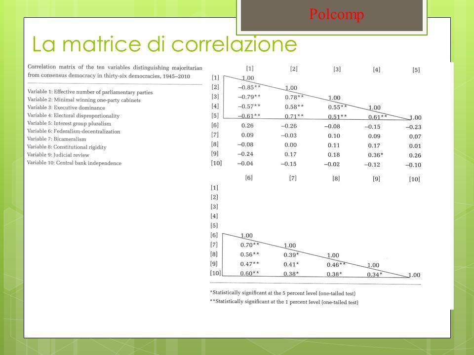 La matrice di correlazione Polcomp
