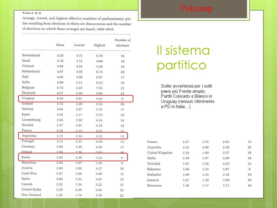 Il sistema partitico Polcomp Solite avvertenze per i soliti paesi più Frente amplio, Partiti Colorado e Blanco in Uruguay (nessun riferimento a PD in Italia…)