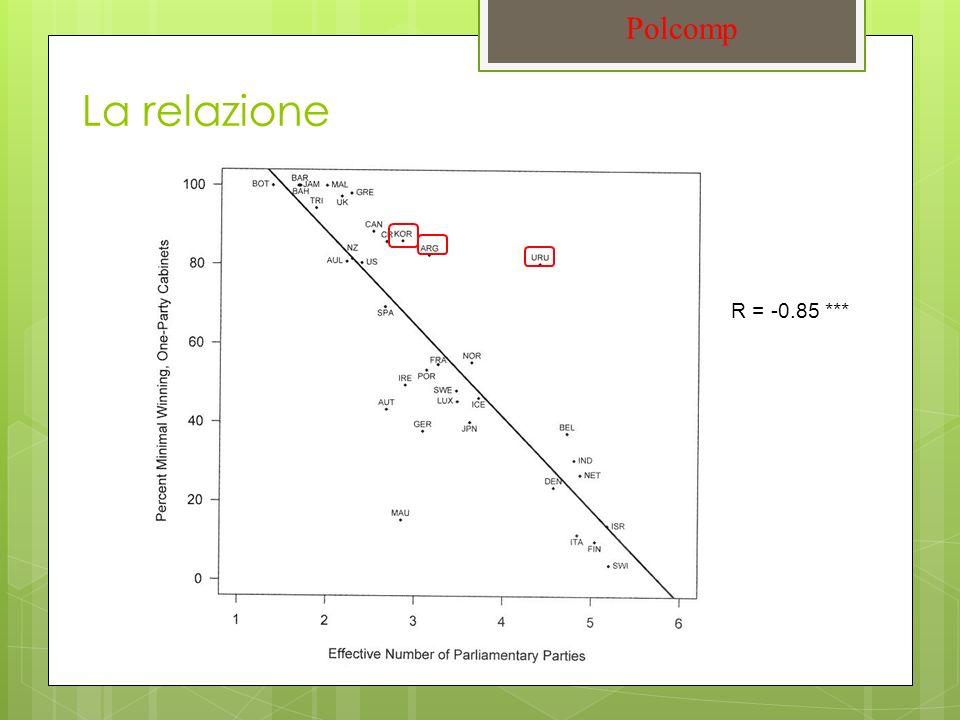 La relazione Polcomp R = -0.85 ***