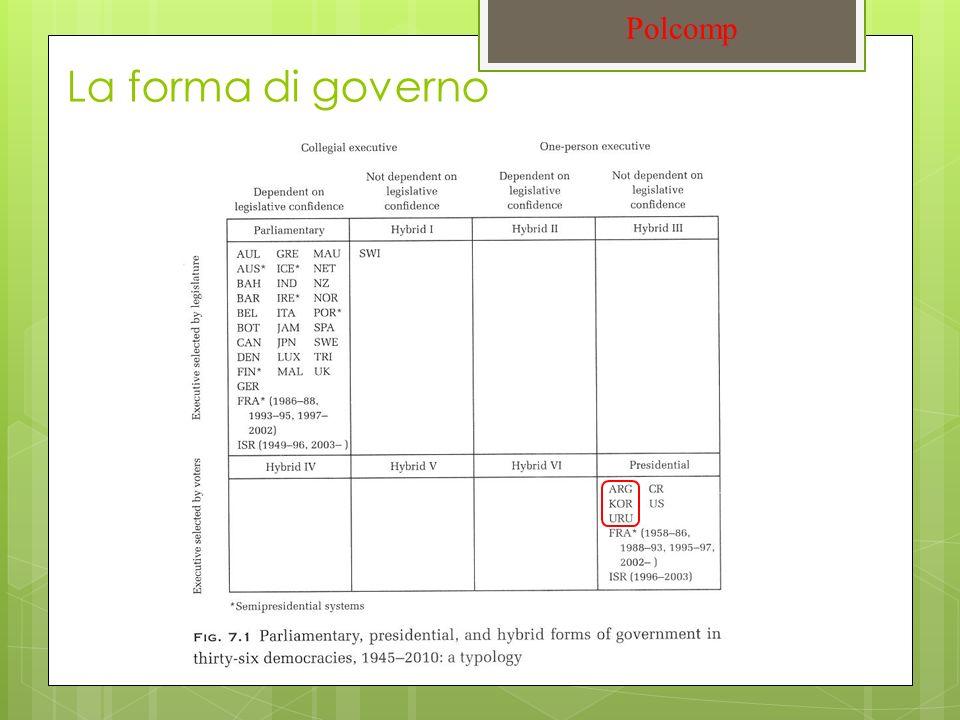 La forma di governo Polcomp
