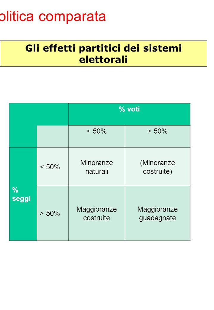 Politica comparata Gli effetti partitici dei sistemi elettorali % voti < 50%> 50% % seggi < 50% Minoranze naturali (Minoranze costruite) > 50% Maggior