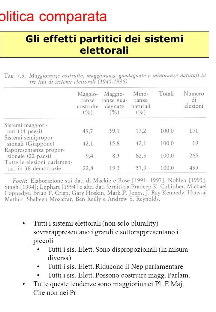 Politica comparata Gli effetti partitici dei sistemi elettorali Tutti i sistemi elettorali (non solo plurality) sovrarappresentano i grandi e sottorap