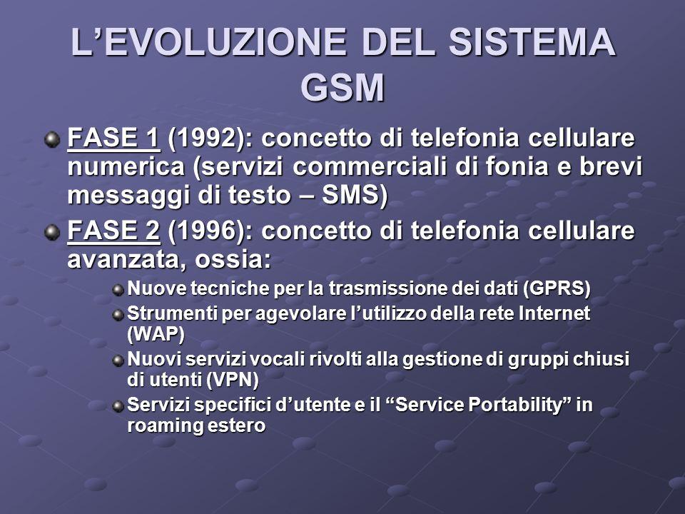 LEVOLUZIONE DEL SISTEMA GSM FASE 1 (1992): concetto di telefonia cellulare numerica (servizi commerciali di fonia e brevi messaggi di testo – SMS) FASE 2 (1996): concetto di telefonia cellulare avanzata, ossia: Nuove tecniche per la trasmissione dei dati (GPRS) Strumenti per agevolare lutilizzo della rete Internet (WAP) Nuovi servizi vocali rivolti alla gestione di gruppi chiusi di utenti (VPN) Servizi specifici dutente e il Service Portability in roaming estero