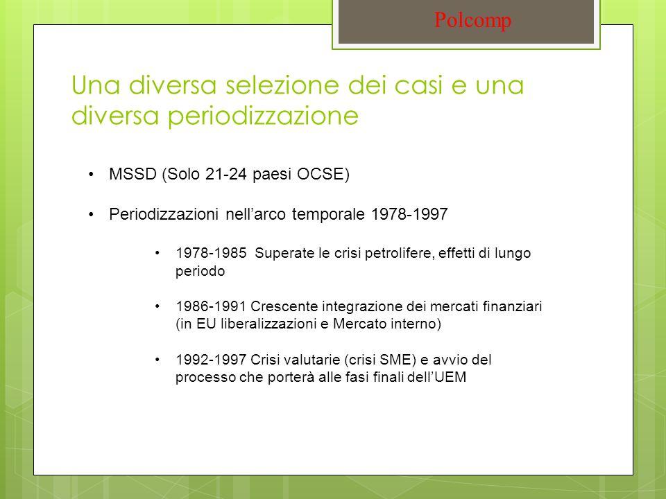 Una diversa selezione dei casi e una diversa periodizzazione Polcomp MSSD (Solo 21-24 paesi OCSE) Periodizzazioni nellarco temporale 1978-1997 1978-1985 Superate le crisi petrolifere, effetti di lungo periodo 1986-1991 Crescente integrazione dei mercati finanziari (in EU liberalizzazioni e Mercato interno) 1992-1997 Crisi valutarie (crisi SME) e avvio del processo che porterà alle fasi finali dellUEM