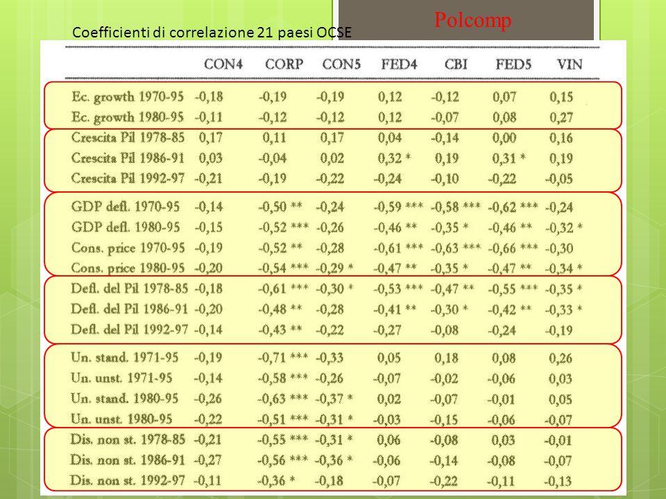 Coefficienti di correlazione 21 paesi OCSE Polcomp