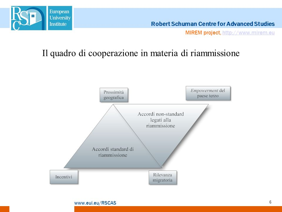 Robert Schuman Centre for Advanced Studies www.eui.eu/RSCAS MIREM project, http://www.mirem.euhttp://www.mirem.eu 6 Il quadro di cooperazione in mater