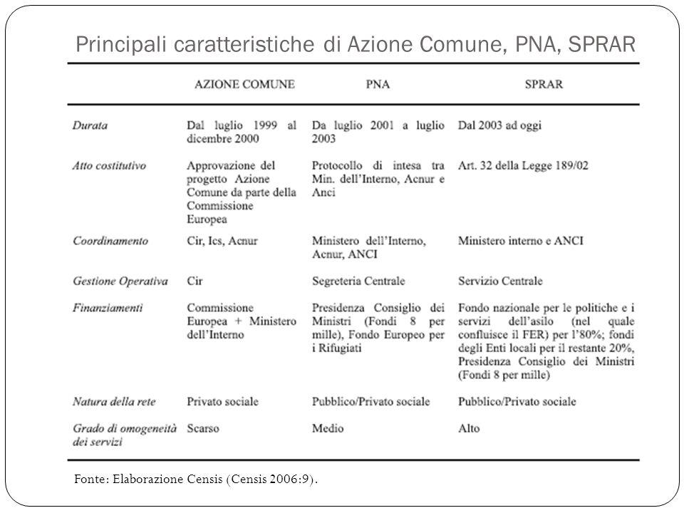 Principali caratteristiche di Azione Comune, PNA, SPRAR Fonte: Elaborazione Censis (Censis 2006:9).