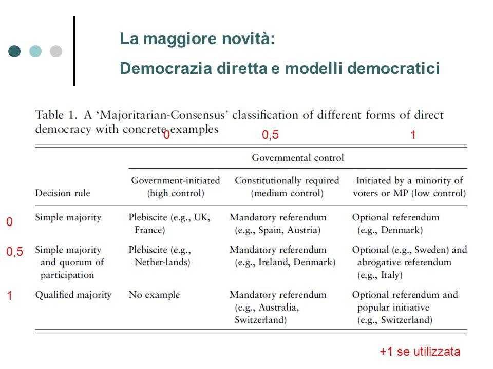 La maggiore novità: Democrazia diretta e modelli democratici 00,51 +1 se utilizzata