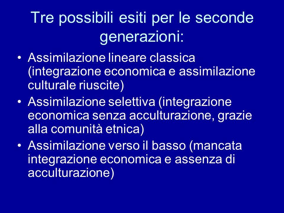 Tre possibili esiti per le seconde generazioni: Assimilazione lineare classica (integrazione economica e assimilazione culturale riuscite) Assimilazio