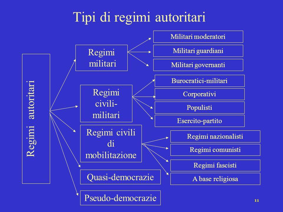 10 Coalizione dominante Mentalità/Ideologia legittimante Mobilitazione dallalto Strutturazione del regime Regimi Autoritari Dimensioni e variazioni ri