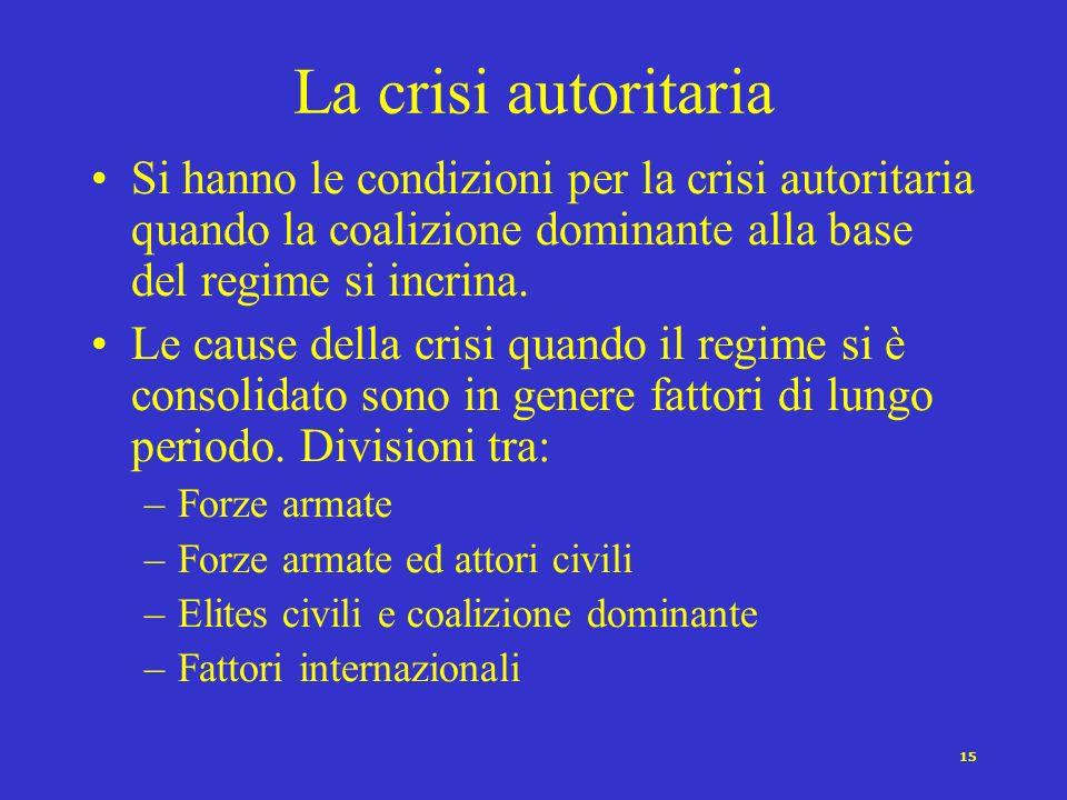 14 I processi della dinamica autoritaria Linstaurazione Il consolidamento La crisi