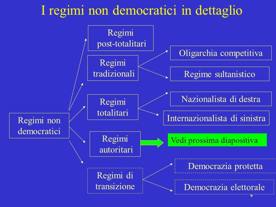 8 Tipi ideali di regimi non democratici AutoritariTotalitariPost- totalitari Sultanistici Pluralismo LimitatoAssenteEmergenteDisperso Ideologia Mental