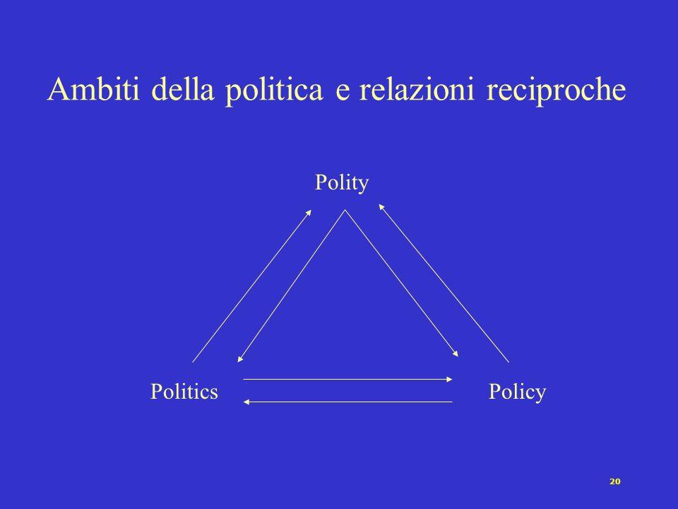 20 Ambiti della politica e relazioni reciproche Polity PoliticsPolicy