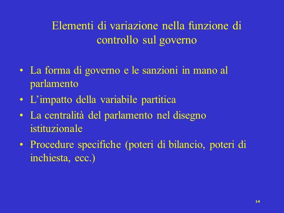 13 Elementi di variazione nella funzione di rappresentanza parlamentare La forma di governo (presidenzialismo vs. parlamentarismo) Il tipo di maggiora