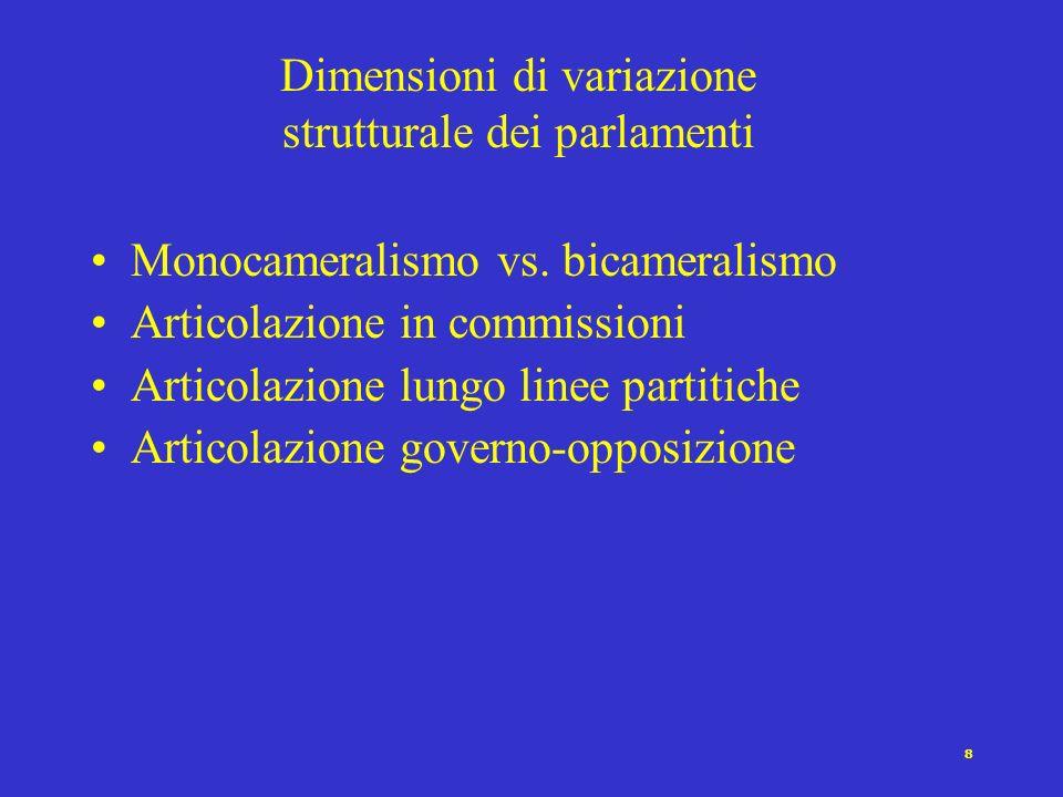 8 Dimensioni di variazione strutturale dei parlamenti Monocameralismo vs.