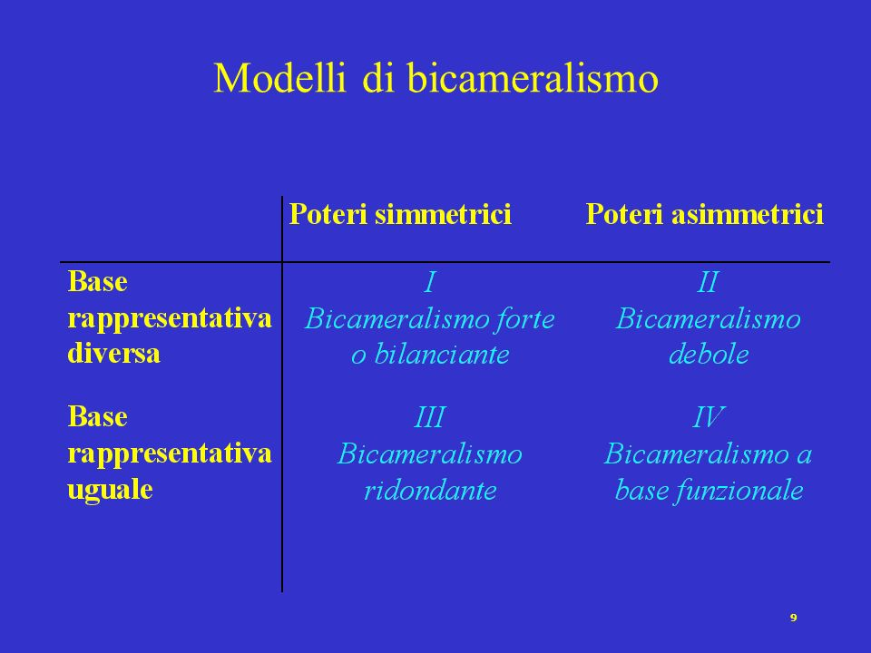 9 Modelli di bicameralismo