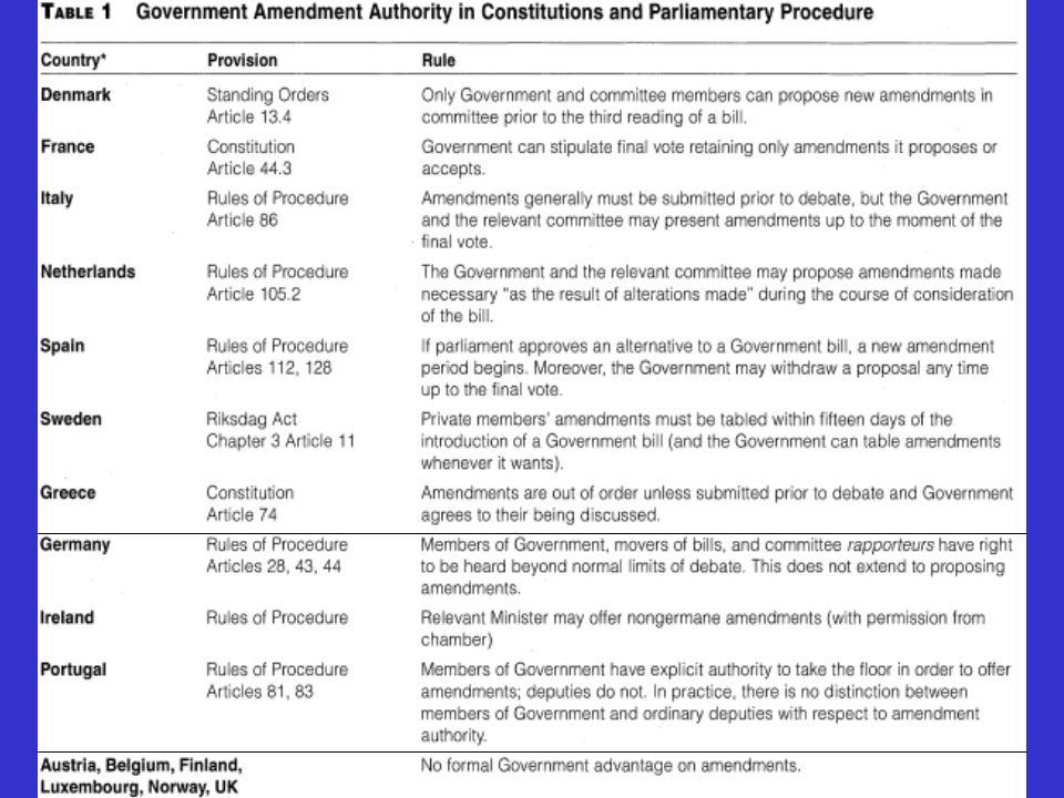 16 Figura 4: Ripartizione leggi per % voti favorevoli in aula (Camera dei Deputati XIII legislatura) Leggi Delega