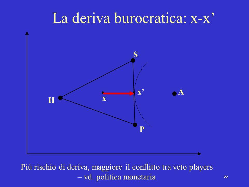 21 I rischi della delega in politica La deriva burocratica (perdita dagenzia - bureaucratic drift) La cattura burocratica (iron triangles: gruppi dint
