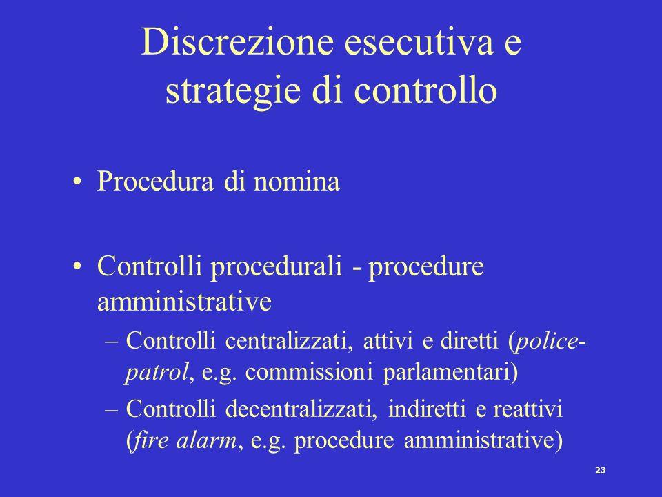 22 H P S Ax x La deriva burocratica: x-x Più rischio di deriva, maggiore il conflitto tra veto players – vd. politica monetaria