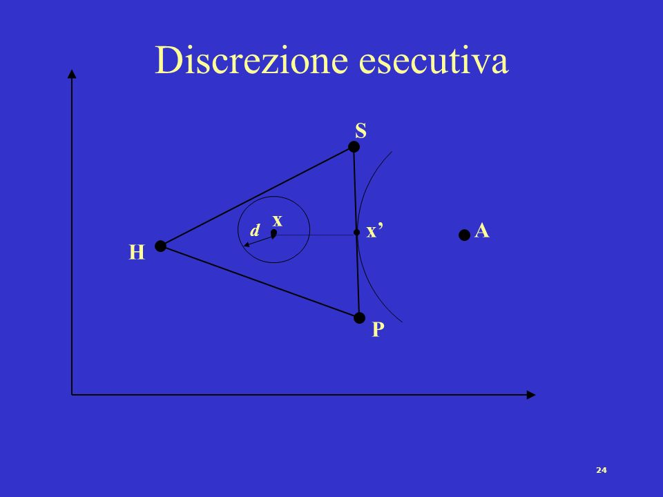 23 Discrezione esecutiva e strategie di controllo Procedura di nomina Controlli procedurali - procedure amministrative –Controlli centralizzati, attiv
