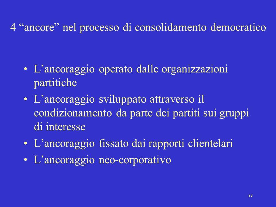 11 Consolidamento democratico: la legittimazione La messa in opera e mantenimento del compromesso democratico Il rispetto della legalità La neutralità