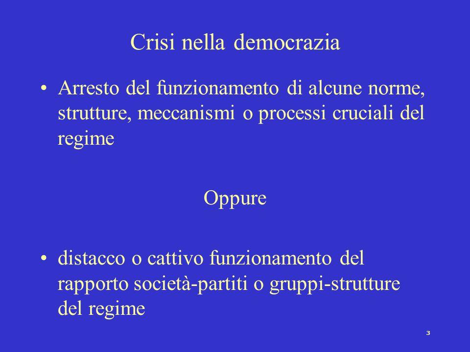 3 Crisi nella democrazia Arresto del funzionamento di alcune norme, strutture, meccanismi o processi cruciali del regime Oppure distacco o cattivo funzionamento del rapporto società-partiti o gruppi-strutture del regime