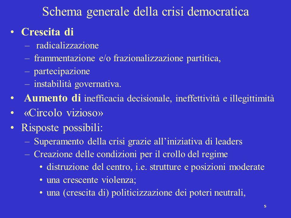 5 Schema generale della crisi democratica Crescita di – radicalizzazione –frammentazione e/o frazionalizzazione partitica, –partecipazione –instabilità governativa.