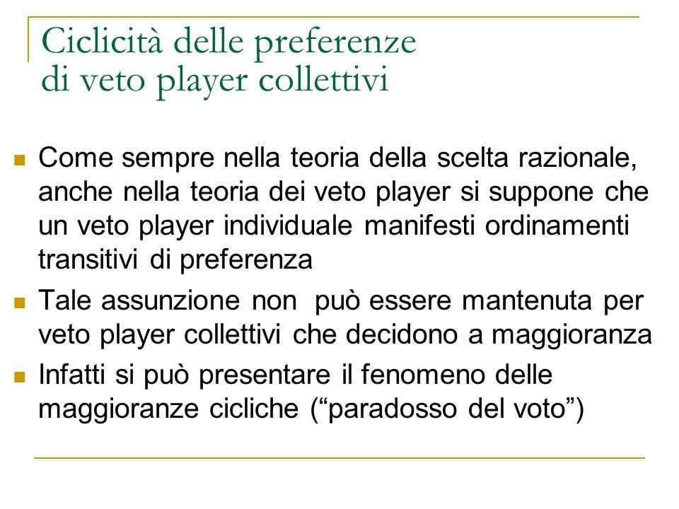 Ciclicità delle preferenze di veto player collettivi Come sempre nella teoria della scelta razionale, anche nella teoria dei veto player si suppone ch