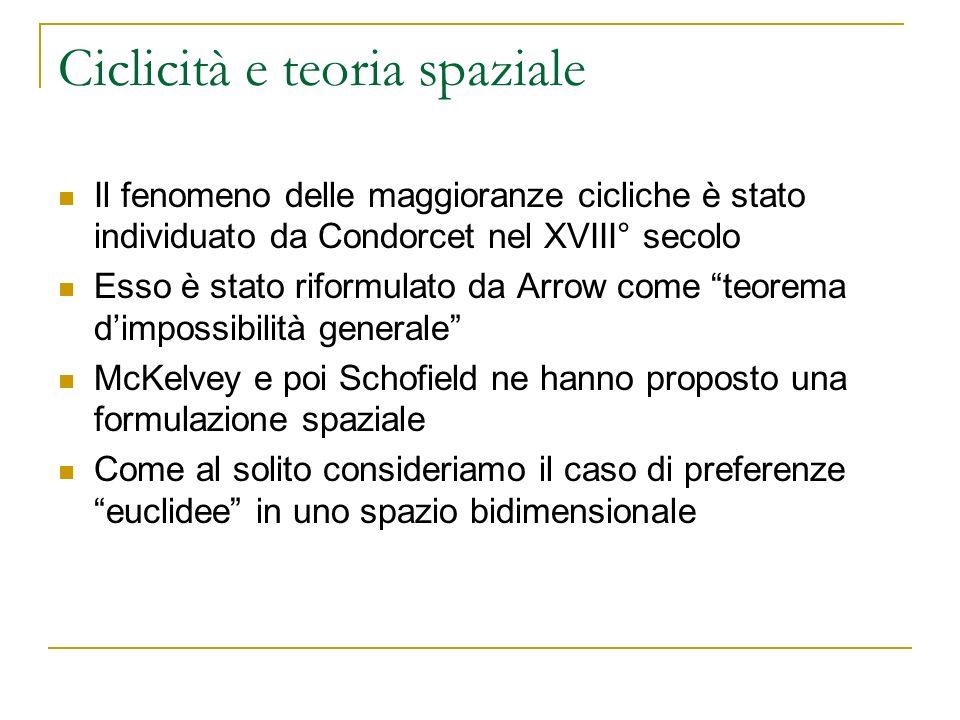 Ciclicità e teoria spaziale Il fenomeno delle maggioranze cicliche è stato individuato da Condorcet nel XVIII° secolo Esso è stato riformulato da Arro