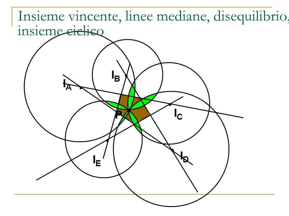 Insieme vincente, linee mediane, disequilibrio, insieme ciclico IBIB IDID IEIE ICIC IAIA P
