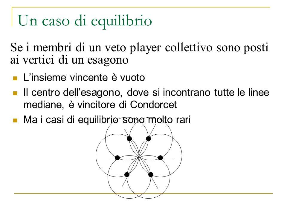Un caso di equilibrio Linsieme vincente è vuoto Il centro dellesagono, dove si incontrano tutte le linee mediane, è vincitore di Condorcet Ma i casi d