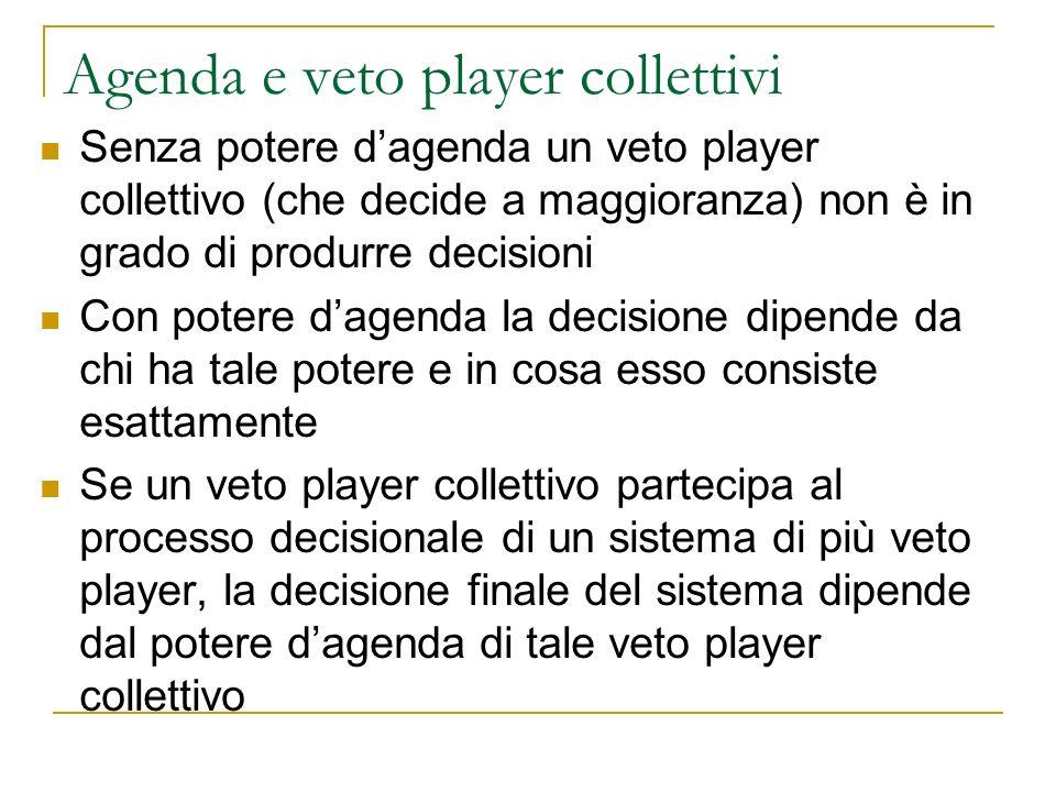 Agenda e veto player collettivi Senza potere dagenda un veto player collettivo (che decide a maggioranza) non è in grado di produrre decisioni Con pot
