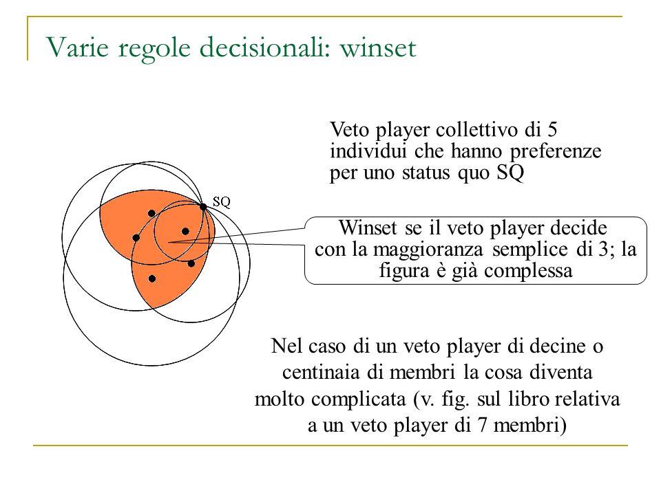 Varie regole decisionali: winset Veto player collettivo di 5 individui che hanno preferenze per uno status quo SQ SQ Winset se il veto player decide c