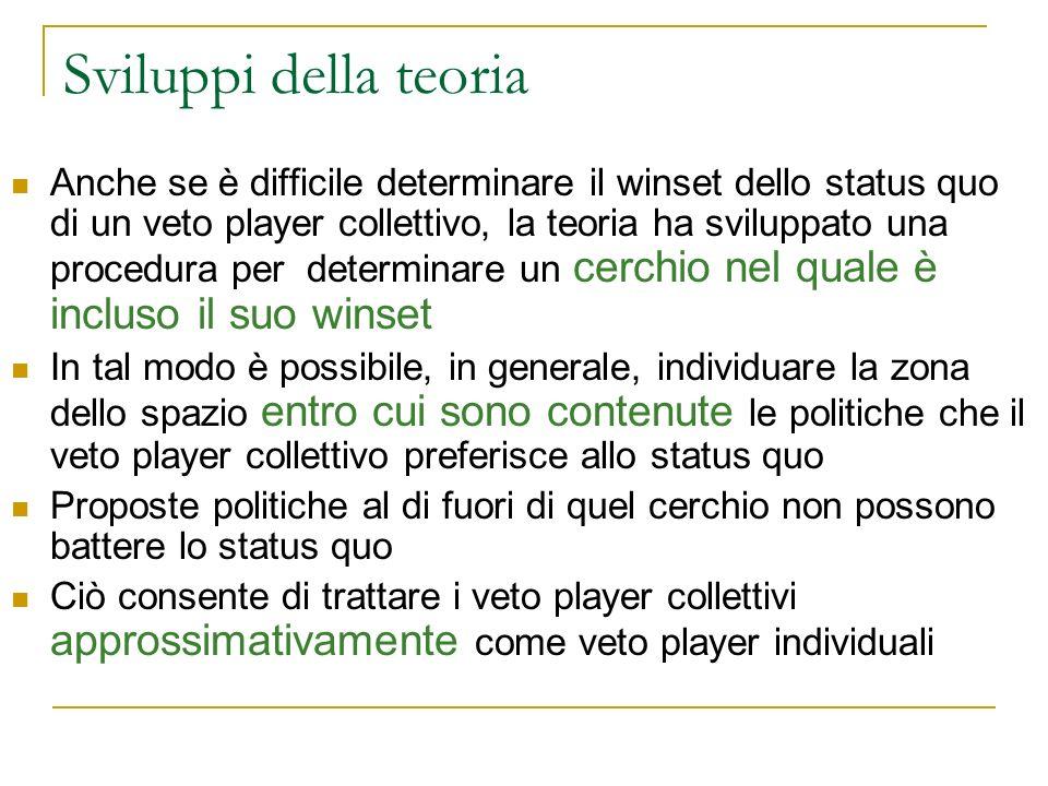 Sviluppi della teoria Anche se è difficile determinare il winset dello status quo di un veto player collettivo, la teoria ha sviluppato una procedura