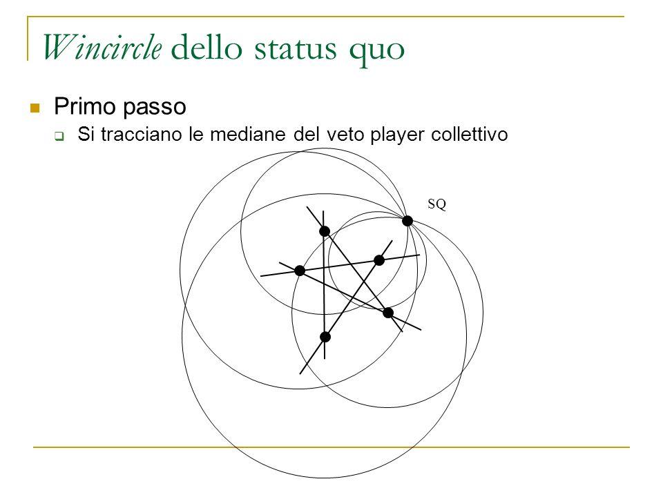 Wincircle dello status quo Primo passo Si tracciano le mediane del veto player collettivo SQ