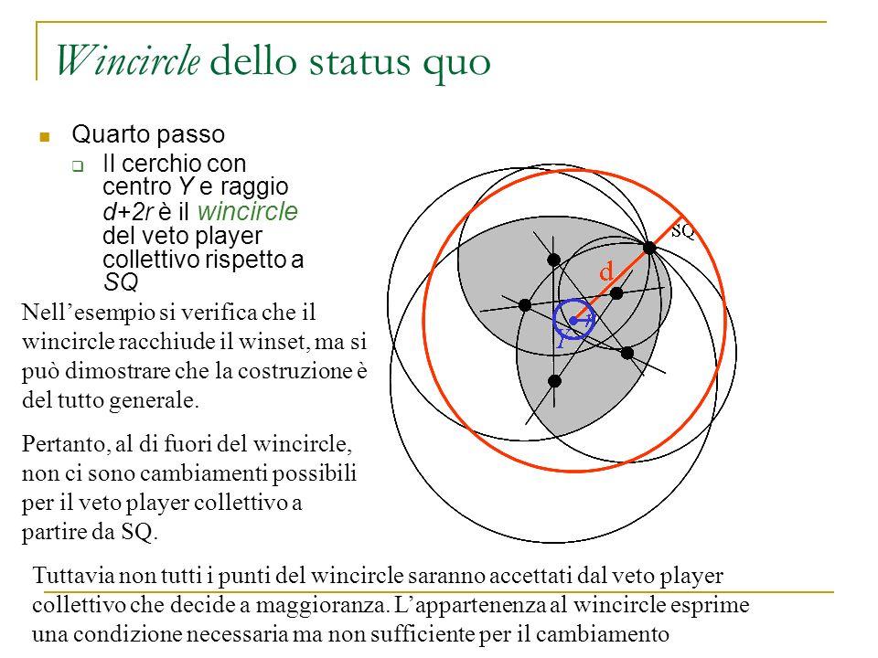 Wincircle dello status quo Quarto passo Il cerchio con centro Y e raggio d+2r è il wincircle del veto player collettivo rispetto a SQ d SQ Y r Nellese