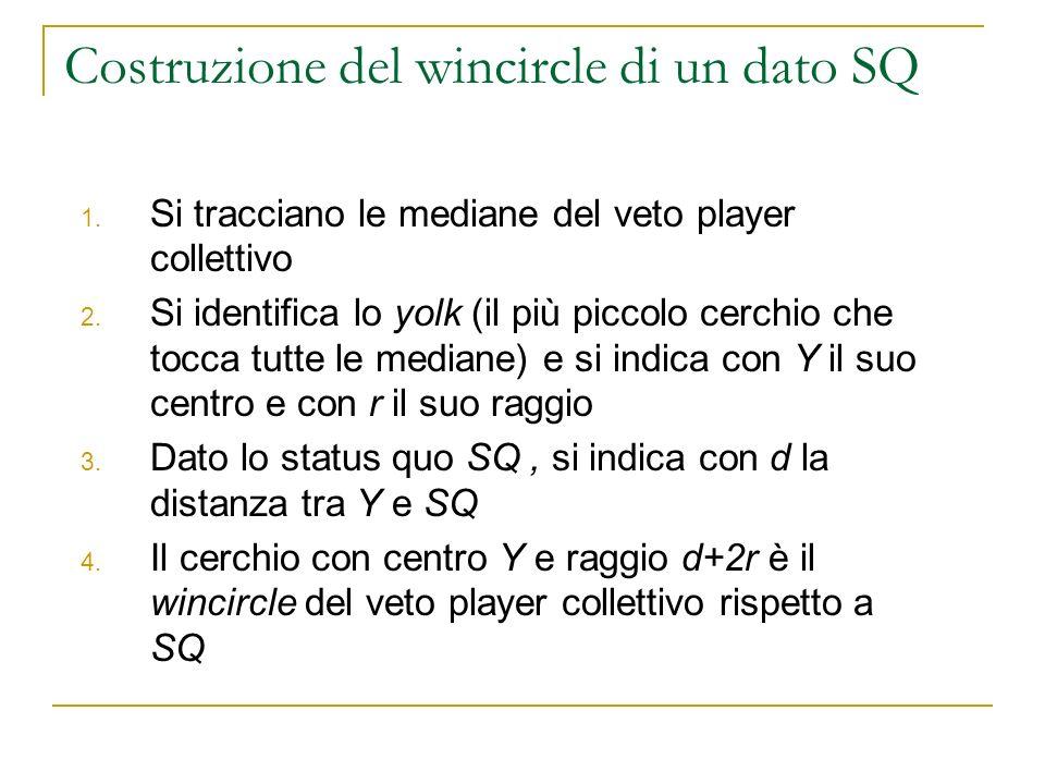 Costruzione del wincircle di un dato SQ 1. Si tracciano le mediane del veto player collettivo 2. Si identifica lo yolk (il più piccolo cerchio che toc