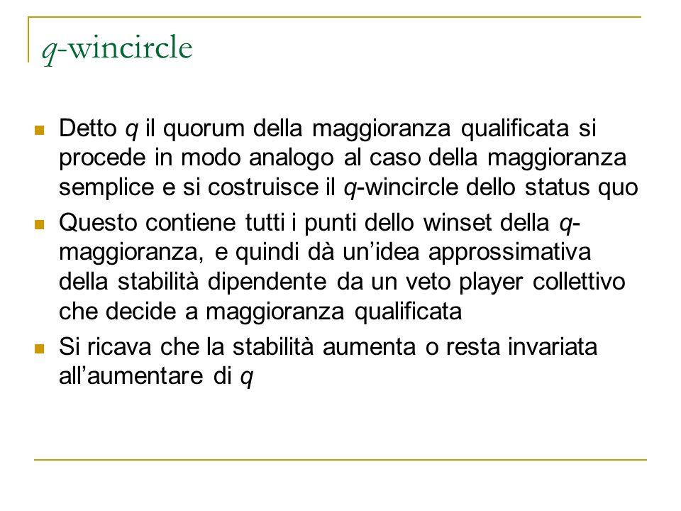 q-wincircle Detto q il quorum della maggioranza qualificata si procede in modo analogo al caso della maggioranza semplice e si costruisce il q-wincirc