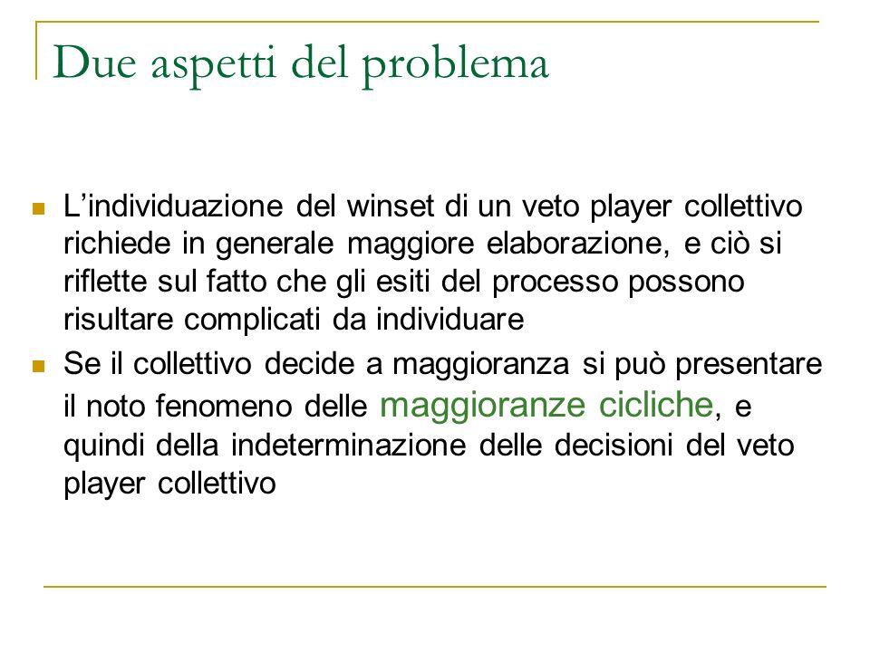 Due aspetti del problema Lindividuazione del winset di un veto player collettivo richiede in generale maggiore elaborazione, e ciò si riflette sul fat