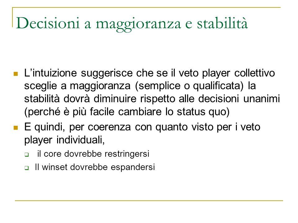 Decisioni a maggioranza e stabilità Lintuizione suggerisce che se il veto player collettivo sceglie a maggioranza (semplice o qualificata) la stabilit