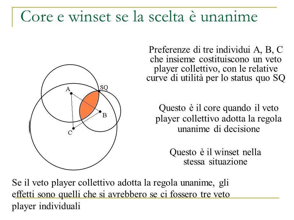 Core e winset se la scelta è unanime Questo è il core quando il veto player collettivo adotta la regola unanime di decisione Questo è il winset nella
