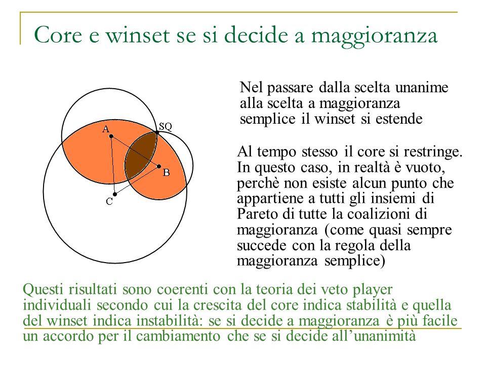 Core e winset se si decide a maggioranza Nel passare dalla scelta unanime alla scelta a maggioranza semplice il winset si estende Al tempo stesso il c