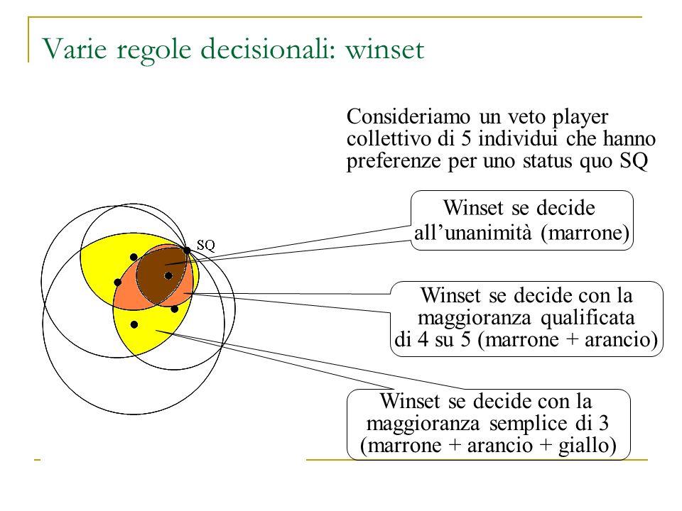 Varie regole decisionali: winset Consideriamo un veto player collettivo di 5 individui che hanno preferenze per uno status quo SQ SQ Winset se decide