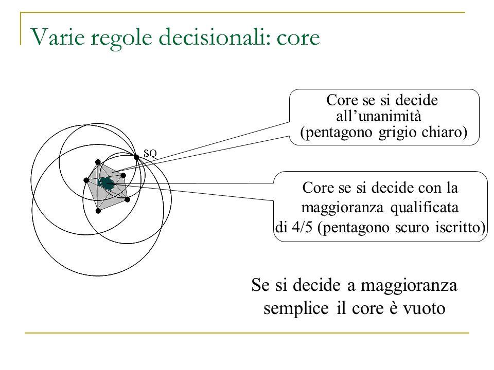 Varie regole decisionali: core Se si decide a maggioranza semplice il core è vuoto SQ Core se si decide allunanimità (pentagono grigio chiaro) Core se